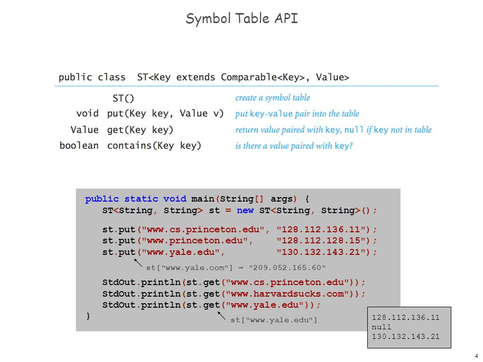 Symbol Table API public static void main(String[] args) {